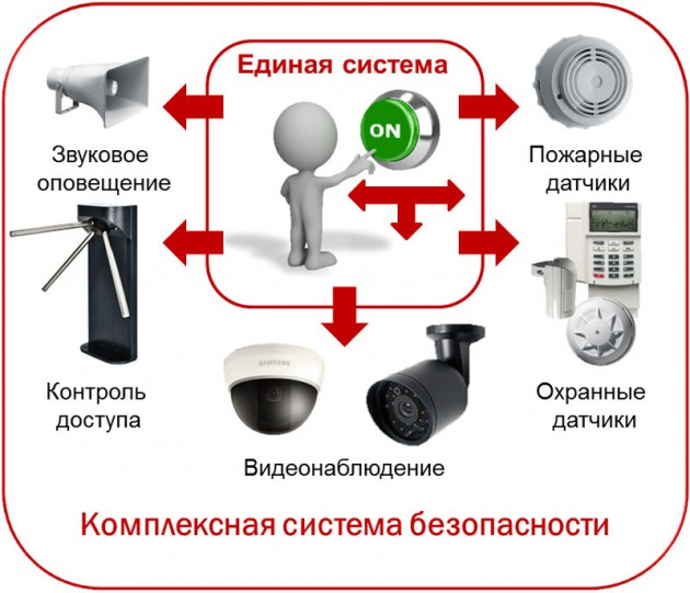 Какие бывают системы безопасности?